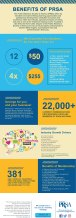 prsa_national_rc_membership-infographic_2017